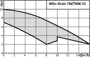 Wilo-TM 32/8